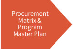Our-Process-Early Project Definition Phase-Procurement Matrix and Program Master Plan