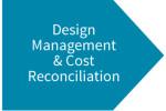 Our Process-Implementation Phase-Design-Management-Cost Reconciliation